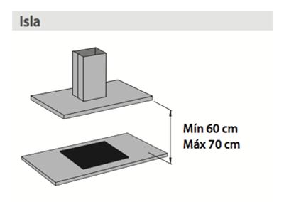 tamaño ideal campana extractora