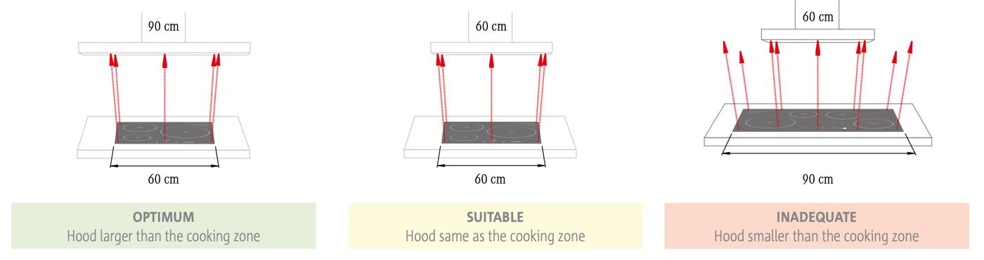Dimensions cooking zone vs range hood