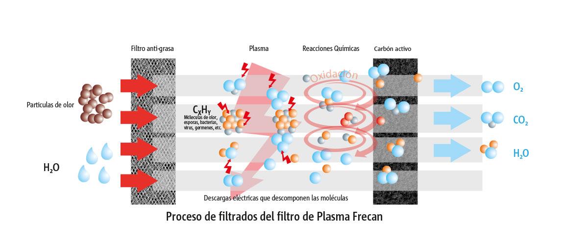 Plasma Frecan. Elimina el 96% de los olores, alérgenos y sustancias contaminantes.