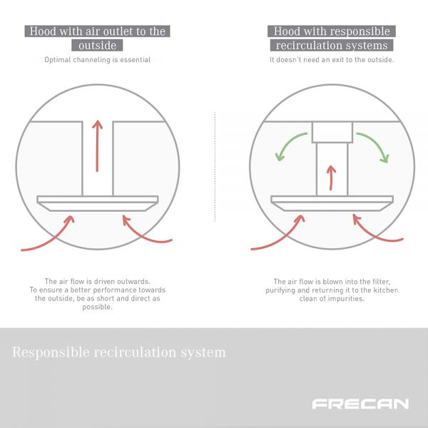 Recirculation systems. Kitchens without vent