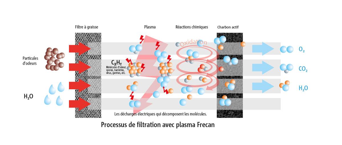 Filtre plasma Frecan, maisons passives